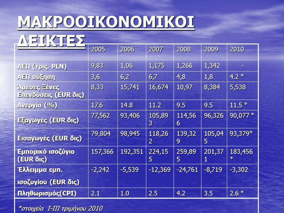 ΜΑΚΡΟΟΙΚΟΝΟΜΙΚΟΙ ΔΕΙΚΤΕΣ 200520062007200820092010 ΑΕΠ (τρις. PLN) 9,83 1,061,1751,2661,342- ΑΕΠ αύξηση 3,66,26,74,81,8 4.2 * Άμεσες Ξένες Επενδύσεις (
