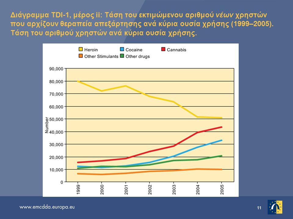 11 Διάγραμμα TDI-1, μέρος ii: Τάση του εκτιμώμενου αριθμού νέων χρηστών που αρχίζουν θεραπεία απεξάρτησης ανά κύρια ουσία χρήσης (1999–2005).