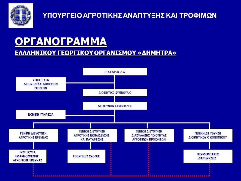 ΙΝΣΤΙΤΟΥΤΑ ΕΦΑΡΜΟΣΜΕΝΗΣ ΑΓΡΟΤΙΚΗΣ ΕΡΕΥΝΑΣ ΥΠΟΥΡΓΕΙΟ ΑΓΡΟΤΙΚΗΣ ΑΝΑΠΤΥΞΗΣ ΚΑΙ ΤΡΟΦΙΜΩΝ Ιδρύονται έντεκα (11) Ινστιτούτα Εφαρμοσμένης Αγροτικής Έρευνας: α) Ινστιτούτο Εφαρμοσμένης Αγροτικής Έρευνας Αττικής με έδρα την Αθήνα.