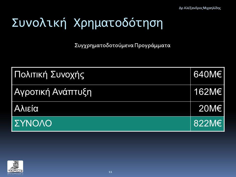Συνολική Χρηματοδότηση Δρ Αλέξανδρος Μιχαηλίδης 11 Πολιτική Συνοχής640Μ€ Αγροτική Ανάπτυξη162Μ€ Αλιεία20Μ€ ΣΥΝΟΛΟ822Μ€ Συγχρηματοδοτούμενα Προγράμματα