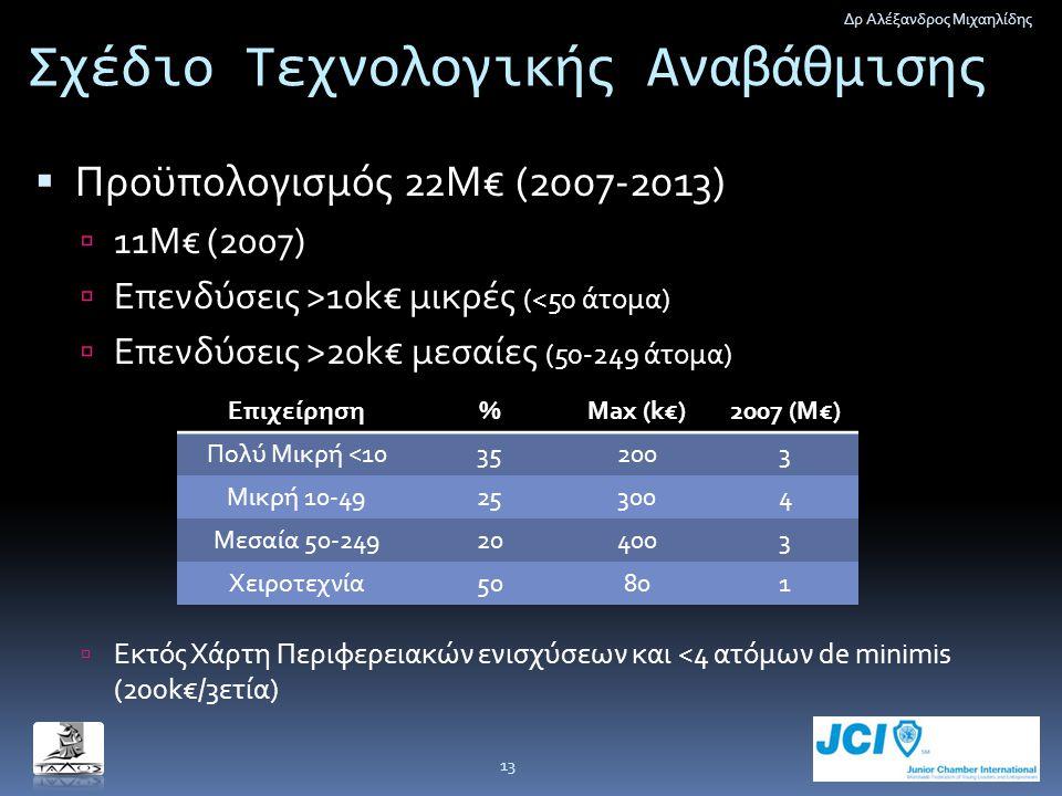 Σχέδιο Τεχνολογικής Αναβάθμισης  Προϋπολογισμός 22Μ€ (2007-2013)  11Μ€ (2007)  Επενδύσεις >10k€ μικρές (<50 άτομα)  Επενδύσεις >20k€ μεσαίες (50-2