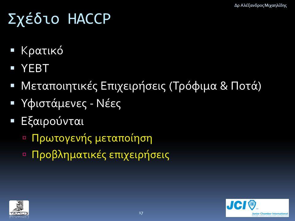Σχέδιο HACCP  Κρατικό  ΥΕΒΤ  Μεταποιητικές Επιχειρήσεις (Τρόφιμα & Ποτά)  Υφιστάμενες - Νέες  Εξαιρούνται  Πρωτογενής μεταποίηση  Προβληματικές