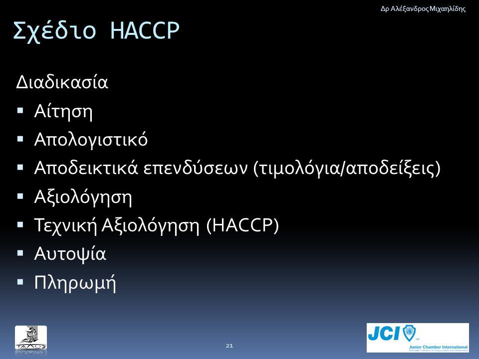 Σχέδιο HACCP Διαδικασία  Αίτηση  Απολογιστικό  Αποδεικτικά επενδύσεων (τιμολόγια/αποδείξεις)  Αξιολόγηση  Τεχνική Αξιολόγηση (HACCP)  Αυτοψία 