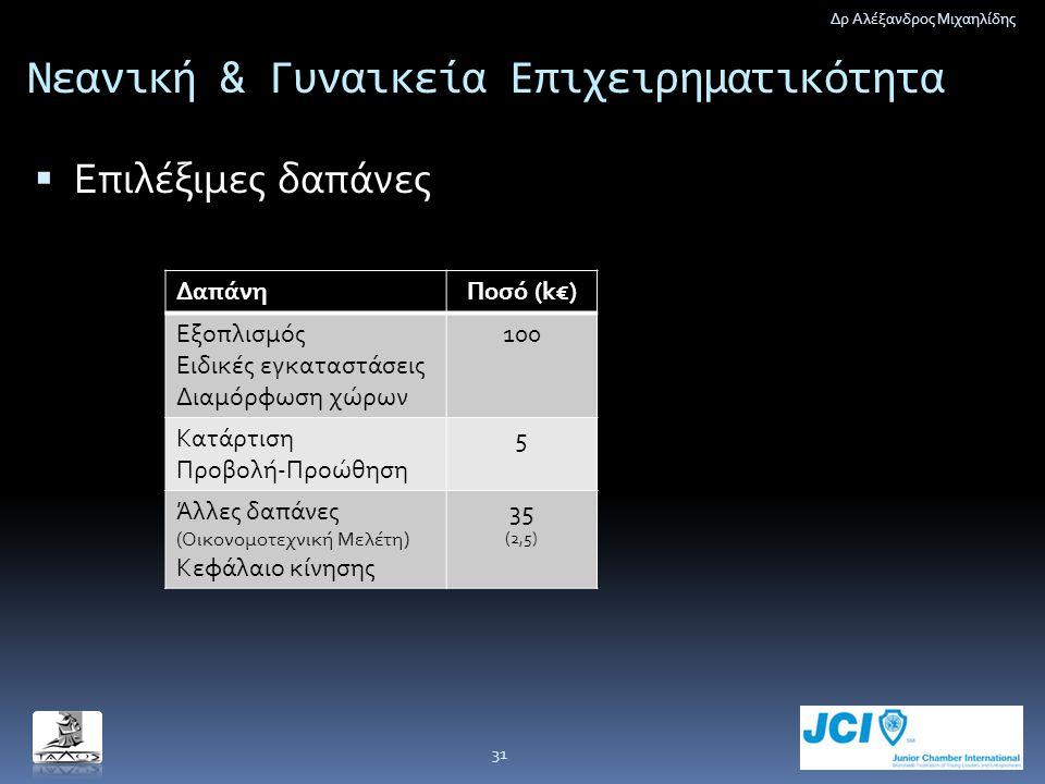 Νεανική & Γυναικεία Επιχειρηματικότητα  Επιλέξιμες δαπάνες Δρ Αλέξανδρος Μιχαηλίδης 31 ΔαπάνηΠοσό (k€) Εξοπλισμός Ειδικές εγκαταστάσεις Διαμόρφωση χώ