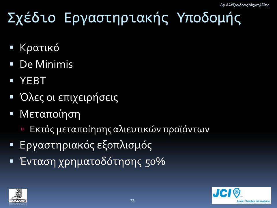 Σχέδιο Εργαστηριακής Υποδομής  Κρατικό  De Minimis  ΥΕΒΤ  Όλες οι επιχειρήσεις  Μεταποίηση  Εκτός μεταποίησης αλιευτικών προϊόντων  Εργαστηριακ