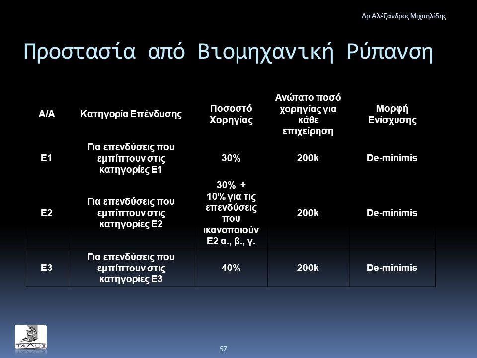 Προστασία από Βιομηχανική Ρύπανση Δρ Αλέξανδρος Μιχαηλίδης 57 Α/ΑΚατηγορία Επένδυσης Ποσοστό Χορηγίας Ανώτατο ποσό χορηγίας για κάθε επιχείρηση Μορφή