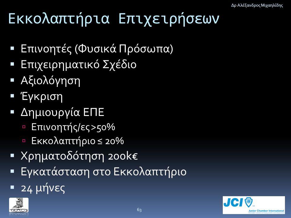 Εκκολαπτήρια Επιχειρήσεων  Επινοητές (Φυσικά Πρόσωπα)  Επιχειρηματικό Σχέδιο  Αξιολόγηση  Έγκριση  Δημιουργία ΕΠΕ  Επινοητής/ες >50%  Εκκολαπτή