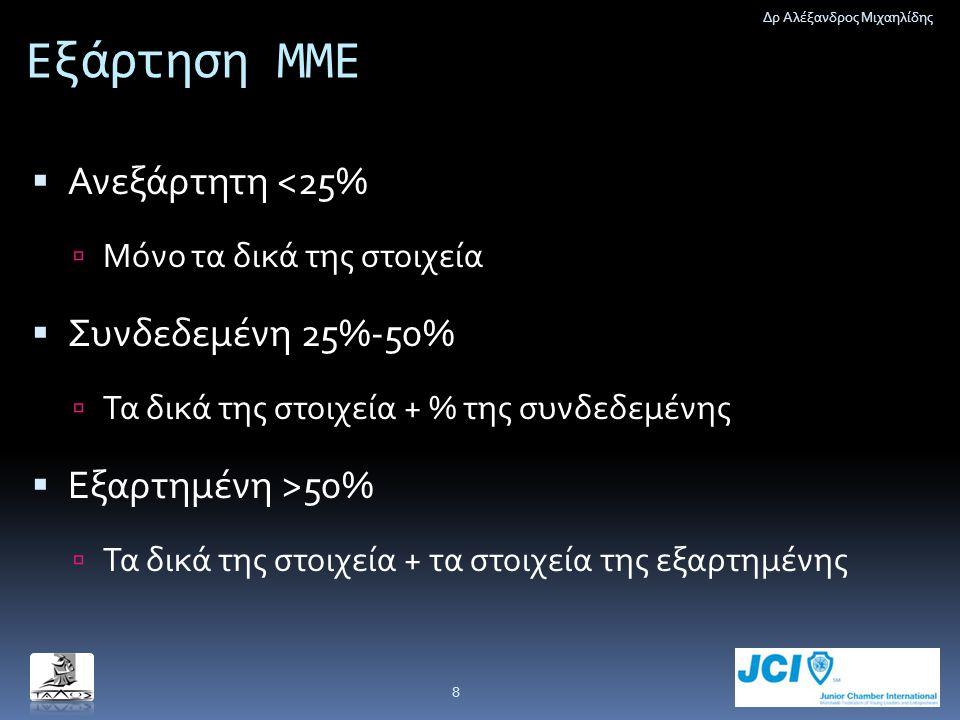 Εξάρτηση ΜΜΕ  Ανεξάρτητη <25%  Μόνο τα δικά της στοιχεία  Συνδεδεμένη 25%-50%  Τα δικά της στοιχεία + % της συνδεδεμένης  Εξαρτημένη >50%  Τα δι