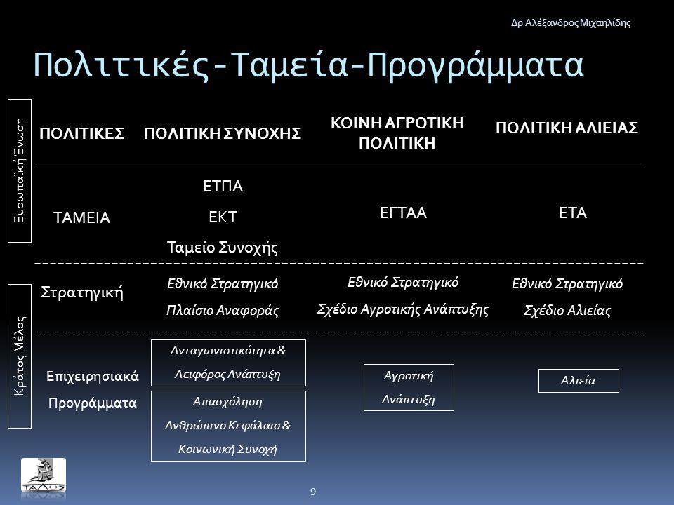 Πολιτικές-Ταμεία-Προγράμματα Δρ Αλέξανδρος Μιχαηλίδης 9 ΠΟΛΙΤΙΚΗ ΣΥΝΟΧΗΣ ΚΟΙΝΗ ΑΓΡΟΤΙΚΗ ΠΟΛΙΤΙΚΗ ΠΟΛΙΤΙΚΗ ΑΛΙΕΙΑΣ ΠΟΛΙΤΙΚΕΣ ΕΤΠΑ ΕΚΤ Ταμείο Συνοχής ΕΓ