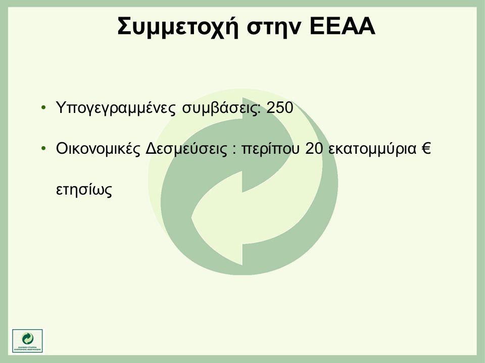Συμμετοχή στην ΕΕΑΑ •Υπογεγραμμένες συμβάσεις: 250 •Οικονομικές Δεσμεύσεις : περίπου 20 εκατομμύρια € ετησίως