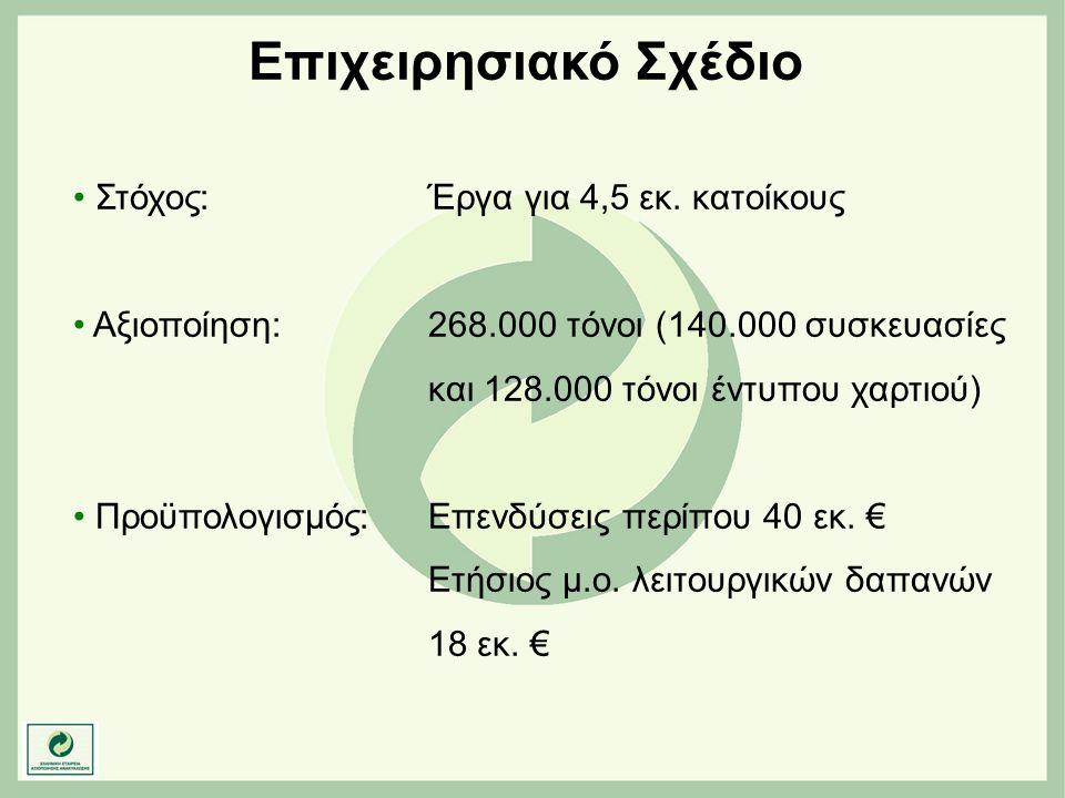 Επιχειρησιακό Σχέδιο • Στόχος: Έργα για 4,5 εκ. κατοίκους • Αξιοποίηση:268.000 τόνοι (140.000 συσκευασίες και 128.000 τόνοι έντυπου χαρτιού) • Προϋπολ