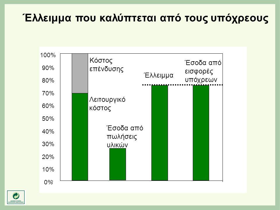 Λειτουργικό κόστος 0% 10% 20% 30% 40% 50% 60% 70% 80% 90% 100% Κόστος επένδυσης Έσοδα από πωλήσεις υλικών Έλλειμμα Έσοδα από εισφορές υπόχρεων Έλλειμμ