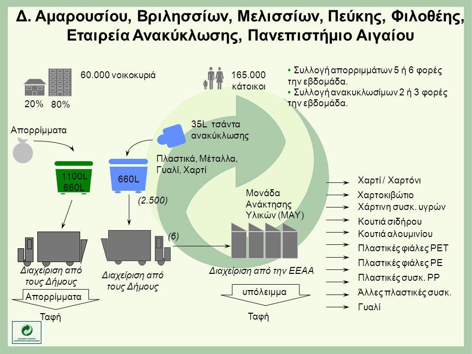 Μονάδα Ανάκτησης Υλικών (ΜΑΥ) Πλαστικά, Μέταλλα, Γυαλί, Χαρτί Απορρίμματα Ταφή Απορρίμματα υπόλειμμα Ταφή 1100L 660L 35L τσάντα ανακύκλωσης 60.000 νοι