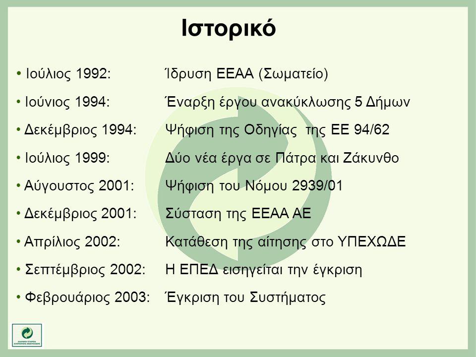 Ιστορικό • Ιούλιος 1992:Ίδρυση ΕΕΑΑ (Σωματείο) • Ιούνιος 1994: Έναρξη έργου ανακύκλωσης 5 Δήμων • Δεκέμβριος 1994: Ψήφιση της Οδηγίας της ΕΕ 94/62 • Ι