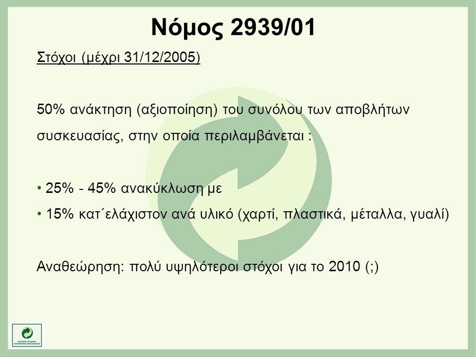 Στόχοι (μέχρι 31/12/2005) 50% ανάκτηση (αξιοποίηση) του συνόλου των αποβλήτων συσκευασίας, στην οποία περιλαμβάνεται : • 25% - 45% ανακύκλωση με • 15%