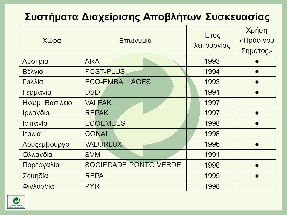 Συστήματα Διαχείρισης Αποβλήτων Συσκευασίας 1991 SVMΟλλανδία 1998 PYRΦινλανδία ●1995 REPAΣουηδία ●1998 SOCIEDADE PONTO VERDEΠορτογαλία ●1996 VALORLUXΛ