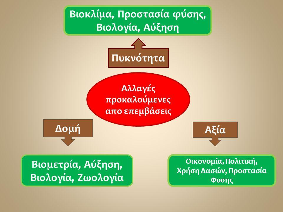 Πυκνότητα Βιοκλίμα, Προστασία φύσης, Βιολογία, Αύξηση Αλλαγές προκαλούμενες απο επεμβάσεις Δομή Αξία Βιομετρία, Αύξηση, Βιολογία, Ζωολογία Οικονομία,
