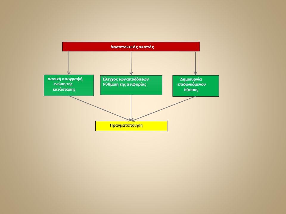 Δασική απογραφή Γνώση της κατάστασης Έλεγχος των αποδόσεων Ρύθμιση της αειφορίας Δημιουργία επιδιωκόμενου δάσους Πραγματοποίηση