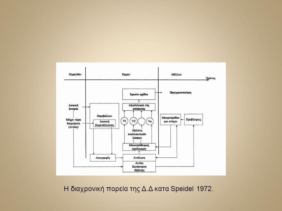 Η διαχρονική πορεία της Δ.Δ κατα Speidel 1972.