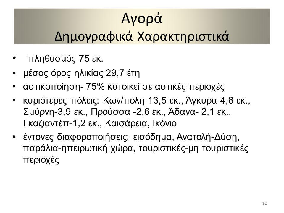 Αγορά Δημογραφικά Χαρακτηριστικά • πληθυσμός 75 εκ.
