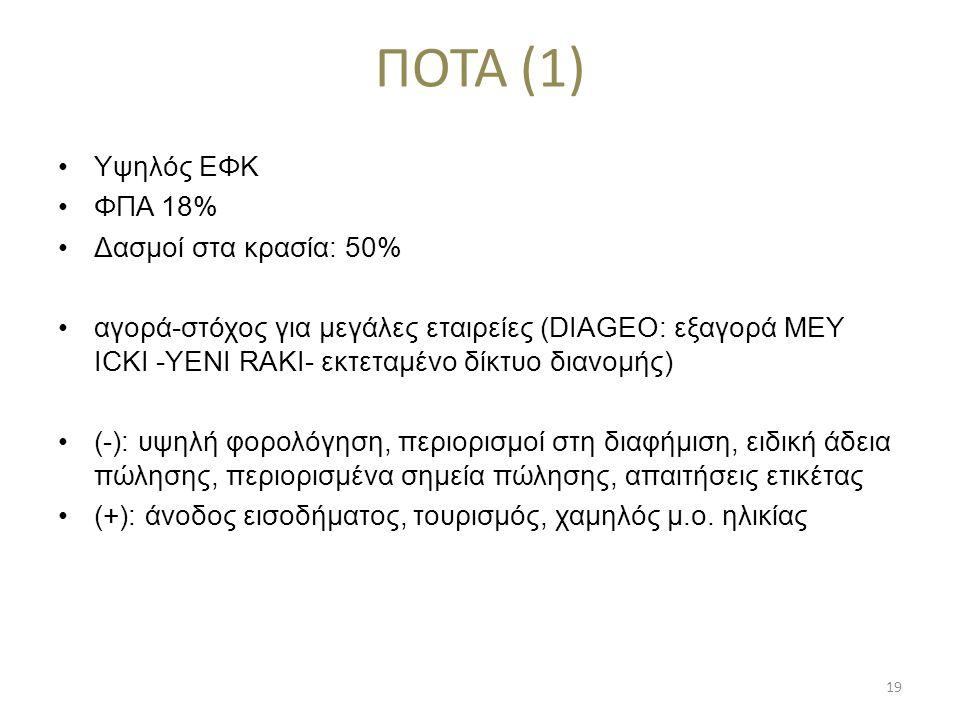 ΠΟΤΑ (1) •Υψηλός ΕΦΚ •ΦΠΑ 18% •Δασμοί στα κρασία: 50% •αγορά-στόχος για μεγάλες εταιρείες (DIAGEO: εξαγορά MEY ICKI -ΥENI RAKI- εκτεταμένο δίκτυο διαν