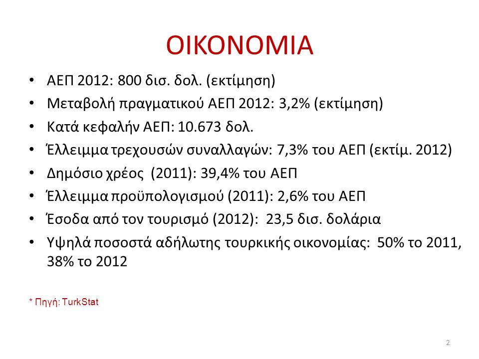 ΟIKONOMIA • ΑΕΠ 2012: 800 δισ. δολ. (εκτίμηση) • Μεταβολή πραγματικού ΑΕΠ 2012: 3,2% (εκτίμηση) • Κατά κεφαλήν ΑΕΠ: 10.673 δολ. • Έλλειμμα τρεχουσών σ