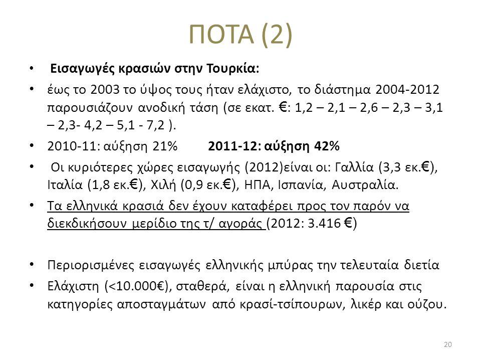 ΠΟΤΑ (2) • Εισαγωγές κρασιών στην Τουρκία: • έως το 2003 το ύψος τους ήταν ελάχιστο, το διάστημα 2004-2012 παρουσιάζουν ανοδική τάση (σε εκατ. € : 1,2