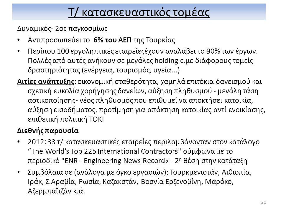Τ/ κατασκευαστικός τομέας Δυναμικός- 2ος παγκοσμίως • Αντιπροσωπεύει το 6% του ΑΕΠ της Τουρκίας • Περίπου 100 εργοληπτικές εταιρείεςέχουν αναλάβει το