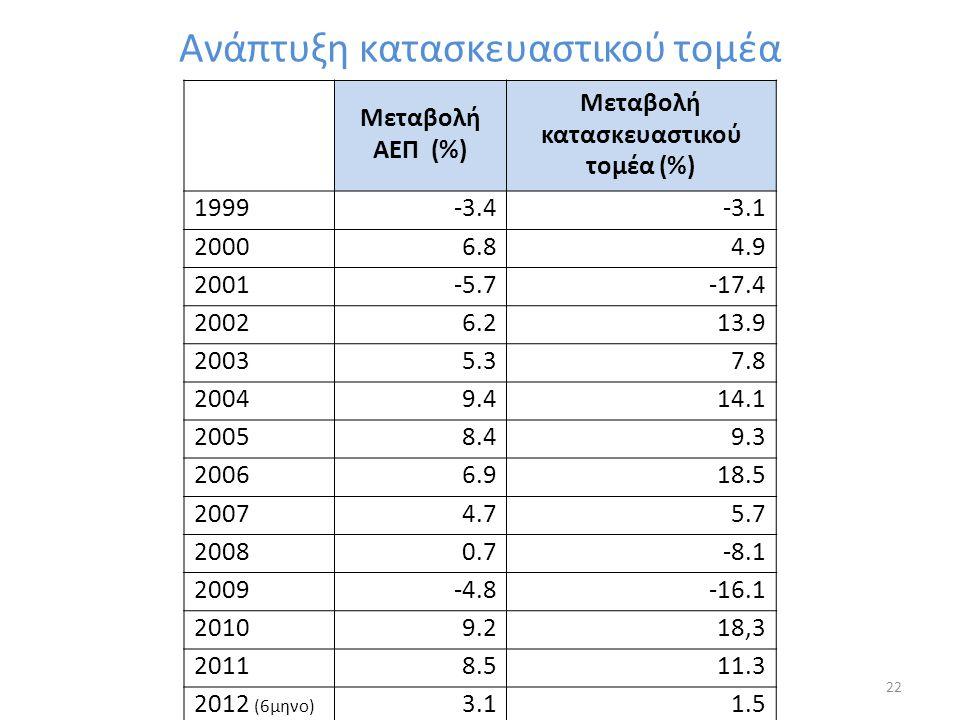 Ανάπτυξη κατασκευαστικού τομέα Μεταβολή ΑΕΠ (%) Μεταβολή κατασκευαστικού τομέα (%) 1999-3.4-3.1 20006.84.9 2001-5.7-17.4 20026.213.9 20035.37.8 20049.414.1 20058.49.3 20066.918.5 20074.75.7 20080.7-8.1 2009-4.8-16.1 20109.218,3 20118.511.3 2012 (6μηνο) 3.13.11.51.5 22