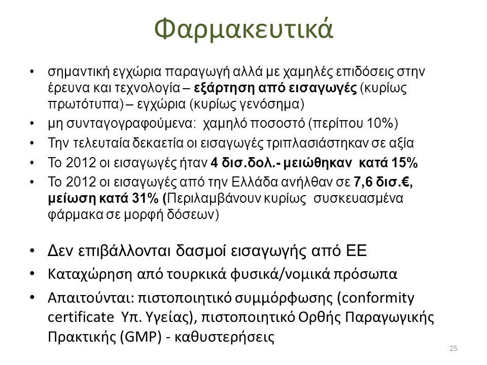 Φαρμακευτικά •σημαντική εγχώρια παραγωγή αλλά με χαμηλές επιδόσεις στην έρευνα και τεχνολογία – εξάρτηση από εισαγωγές (κυρίως πρωτότυπα) – εγχώρια (κυρίως γενόσημα) •μη συνταγογραφούμενα: χαμηλό ποσοστό (περίπου 10%) •Την τελευταία δεκαετία οι εισαγωγές τριπλασιάστηκαν σε αξία •Το 2012 οι εισαγωγές ήταν 4 δισ.δολ.- μειώθηκαν κατά 15% •Το 2012 οι εισαγωγές από την Ελλάδα ανήλθαν σε 7,6 δισ.€, μείωση κατά 31% (Περιλαμβάνουν κυρίως συσκευασμένα φάρμακα σε μορφή δόσεων) •Δεν επιβάλλονται δασμοί εισαγωγής από ΕΕ • Καταχώρηση από τουρκικά φυσικά/νομικά πρόσωπα • Απαιτούνται: πιστοποιητικό συμμόρφωσης (conformity certificate Υπ.