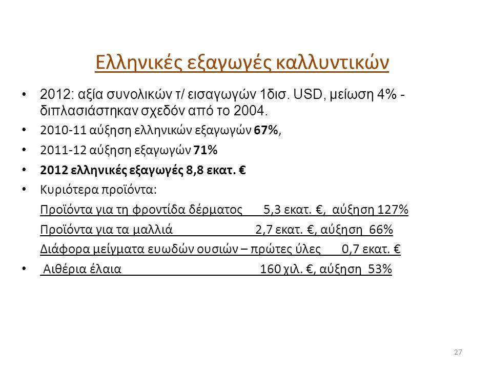 Ελληνικές εξαγωγές καλλυντικών •2012: αξία συνολικών τ/ εισαγωγών 1δισ. USD, μείωση 4% - διπλασιάστηκαν σχεδόν από το 2004. • 2010-11 αύξηση ελληνικών