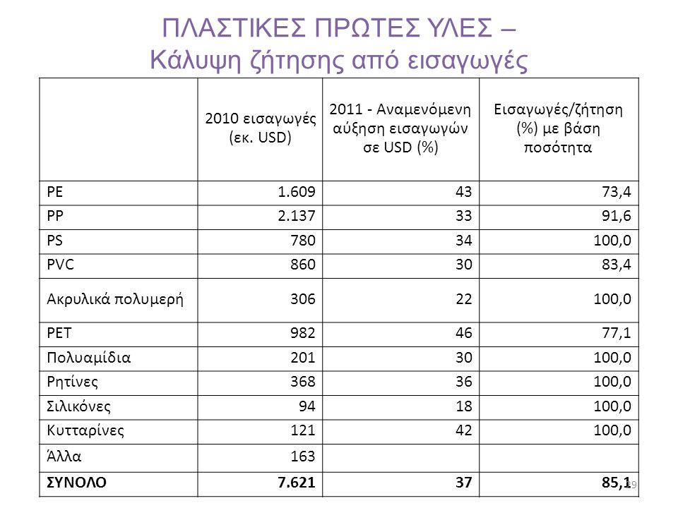ΠΛΑΣΤΙΚΕΣ ΠΡΩΤΕΣ ΥΛΕΣ – Κάλυψη ζήτησης από εισαγωγές 2010 εισαγωγές (εκ. USD) 2011 - Αναμενόμενη αύξηση εισαγωγών σε USD (%) Εισαγωγές/ζήτηση (%) με β