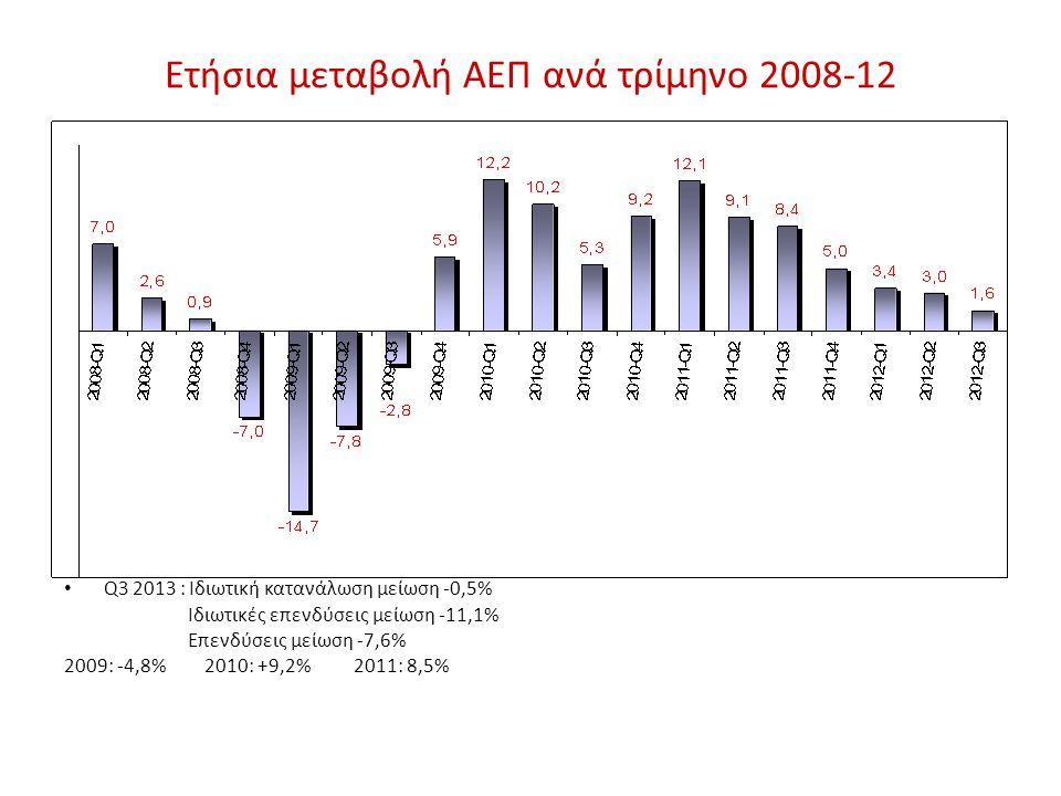 Ετήσια μεταβολή ΑΕΠ ανά τρίμηνο 2008-12 • Q3 2013 : Ιδιωτική κατανάλωση μείωση -0,5% Ιδιωτικές επενδύσεις μείωση -11,1% Επενδύσεις μείωση -7,6% 2009: -4,8% 2010: +9,2% 2011: 8,5%