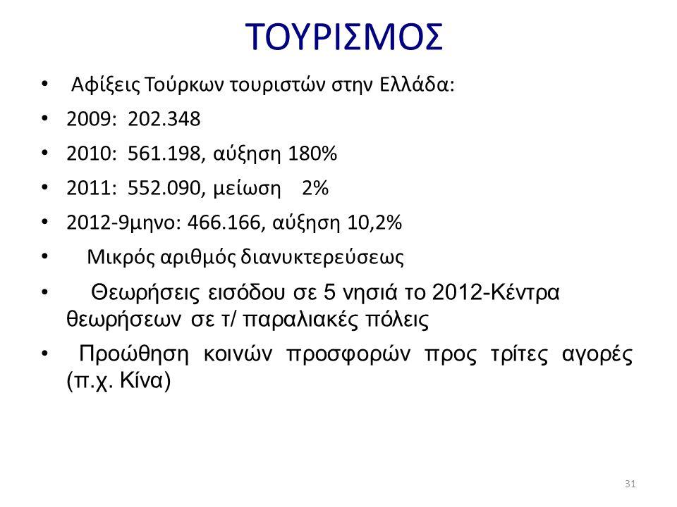 ΤΟΥΡΙΣΜΟΣ • Αφίξεις Τούρκων τουριστών στην Ελλάδα: • 2009: 202.348 • 2010: 561.198, αύξηση 180% • 2011: 552.090, μείωση 2% • 2012-9μηνο: 466.166, αύξηση 10,2% • Μικρός αριθμός διανυκτερεύσεως • Θεωρήσεις εισόδου σε 5 νησιά το 2012-Κέντρα θεωρήσεων σε τ/ παραλιακές πόλεις • Προώθηση κοινών προσφορών προς τρίτες αγορές (π.χ.