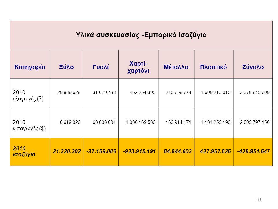 Υλικά συσκευασίας -Εμπορικό Ισοζύγιο ΚατηγορίαΞύλοΓυαλί Χαρτί- χαρτόνι ΜέταλλοΠλαστικόΣύνολο 2010 εξαγωγές ($) 29.939.62831.679.798462.254.395245.758.