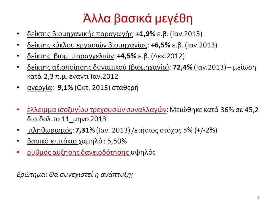 Άλλα βασικά μεγέθη • δείκτης βιομηχανικής παραγωγής: +1,9% ε.β. (Ιαν.2013) • δείκτης κύκλου εργασιών βιομηχανίας: +6,5% ε.β. (Ιαν.2013) • δείκτης βιομ