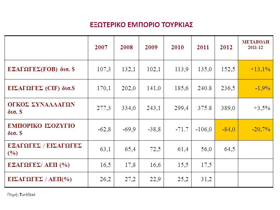 Τουρκικές εισαγωγές Κατανομή σύμφωνα με τις βασικές κατηγορίες αγαθών – Μεταβολές (2012)