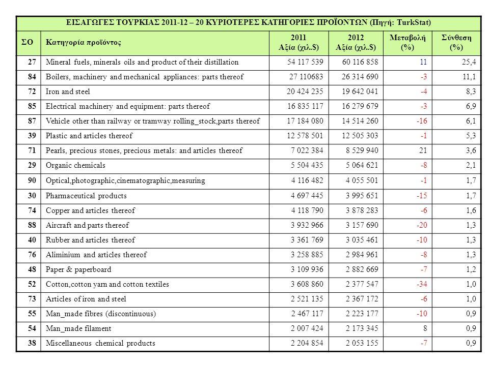 ΠΛΑΣΤΙΚΕΣ ΠΡΩΤΕΣ ΥΛΕΣ - Ταχέως αναπτυσσόμενη αγορά πλαστικών - Η παραγωγή πλαστικών εξαρτάται από εισαγωγές πετροχημικών για την παραγωγή πλαστικών προϊοντων για την εγχώρια αγορά και τις αγορές του εξωτερικού -- Η εγχώρια παραγωγή καλύπτει μόλις το 15% της ζήτησης με μικρή προοπτική αύξησης στο άμεσο μέλλον -PETKIM (κρατική έως 2008, οπότε πωλήθηκε το 51% - 2,04 δισ.USD στη SOCAR Αζερμπαϊτζάν) καλύπτει 85% εγχώριας παραγωγής 28