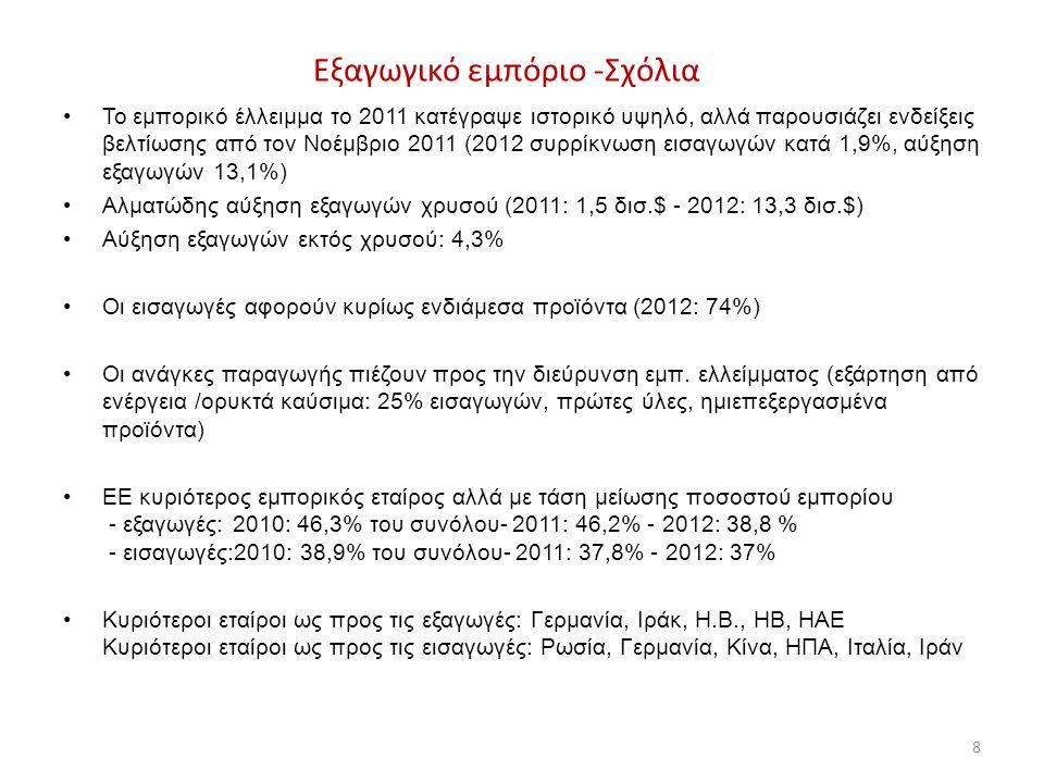Εξαγωγικό εμπόριο -Σχόλια •Το εμπορικό έλλειμμα το 2011 κατέγραψε ιστορικό υψηλό, αλλά παρουσιάζει ενδείξεις βελτίωσης από τον Νοέμβριο 2011 (2012 συρρίκνωση εισαγωγών κατά 1,9%, αύξηση εξαγωγών 13,1%) •Αλματώδης αύξηση εξαγωγών χρυσού (2011: 1,5 δισ.$ - 2012: 13,3 δισ.$) •Αύξηση εξαγωγών εκτός χρυσού: 4,3% •Οι εισαγωγές αφορούν κυρίως ενδιάμεσα προϊόντα (2012: 74%) •Οι ανάγκες παραγωγής πιέζουν προς την διεύρυνση εμπ.