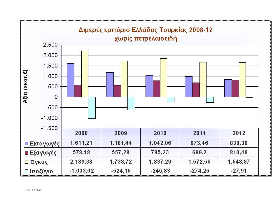 Ελληνικές εξαγωγές κυριότερων κατηγοριών προϊόντων κατ΄αξία (€) (Πηγή: ΕΛΣΤΑΤ) CN- 2 Προϊόν 2011 Αξία εξαγωγών 2012 Αξία εξαγωγών 2011-12 Μεταβολή (%) 2012 Σύνθεση (%) 52ΒΑΜΒΑΚΙ93.457.940181.386.7589422,4 39ΠΛΑΣΤΙΚΕΣ ΥΛΕΣ / ΤΕΧΝΟΥΡΓΗΜΑΤΑ145.319.566154.978.565719,1 76ΑΡΓΙΛΙΟ / ΤΕΧΝΟΥΡΓΗΜΑΤΑ49.617.35572.142.658458,9 74ΧΑΛΚΟΣ / ΤΕΧΝΟΥΡΓΗΜΑΤΑ26.229.44643.672.699675,4 84ΛΕΒΗΤΕΣ47.896.03840.222.349-165,0 10ΔΗΜΗΤΡΙΑΚΑ3.509.91831.444.8997963,9 41ΔΕΡΜΑΤΑ (ΑΛΛΑ ΑΠΟ ΤΑ ΓΟΥΝΟΔΕΡΜΑΤΑ)26.288.41030.136.433153,7 85ΗΛΕΚΤΡΙΚΕΣ ΜΗΧΑΝΕΣ, ΣΥΣΚΕΥΕΣ31.648.60228.255.141-113,5 89ΠΛΟΙΑ,ΣΚΑΦΗ,ΠΛΩΤΕΣ ΚΑΤΑΣΚΕΥΕΣ7.898.41415.600.909981,9 32ΧΡΩΣΤΙΚΑ12.485.13012.156.778-31,5 95ΠΑΙΓΝΙΔΙΑ,ΕΙΔΗ ΔΙΑΣΚΕΔΑΣΗΣ9.726.24812.128.234251,5 48ΧΑΡΤΙ ΚΑΙ ΧΑΡΤΟΝΙΑ.ΤΕΧΝΟΥΡΓΗΜΑΤΑ12.271.74811.955.269-31,5 31ΛΙΠΑΣΜΑΤΑ11.493.10411.827.43431,5 24ΚΑΠΝΑ17.545.20611.201.466-361,4 33ΚΑΛΛΥΝΤΙΚΑ4.890.8218.255.700691,0 68ΤΕΧΝΟΥΡΓΗΜΑΤΑ ΑΠΟ ΠΕΤΡΕΣ, ΓΥΨΟ6.617.1998.029.330211,0 25ΑΛΑΤΙ,ΘΕΙΟ,ΓΑΙΕΣ,ΠΕΤΡΕΣ,ΓΥΨΟΣ4.177.4957.964.749911,0 73ΤΕΧΝΟΥΡΓΗΜΑΤΑ ΑΠΟ ΣΙΔΗΡΟ, ΧΑΛΥΒΑ24.880.2467.739.603-691,0 72ΧΥΤΟΣΙΔΗΡΟΣ,ΣΙΔΗΡΟΣ ΚΑΙ ΧΑΛΥΒΑΣ21.133.2017.704.496-641,0 30ΦΑΡΜΑΚΕΥΤΙΚΑ ΠΡΟΙΟΝΤΑ10.870.1157.550.022-310,9 01ΖΩΑ ΖΩΝΤΑΝΑ16.251.6097.484.631-540,9 83ΔΙΑΦΟΡΑ ΤΕΧΝΟΥΡΓΗΜΑΤΑ ΑΠΟ ΜΕΤΑΛΛΑ5.919.1357.347.982240,9 08ΚΑΡΠΟΙ,ΦΡΟΥΤΑ,ΦΛΟΥΔΕΣ ΕΣΠΕΡΙΔOEIΔΩΝ11.395.2797.212.786-370,9 ΣΥΝΟΛΟ 699.195.191810.479.22416100,00