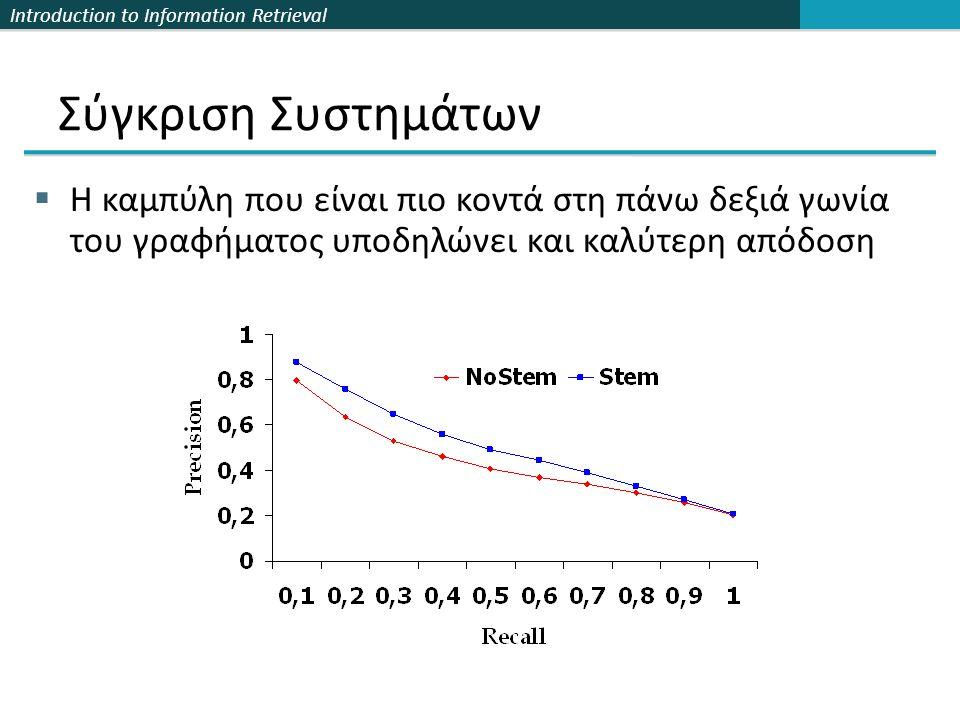 Introduction to Information Retrieval  Η καμπύλη που είναι πιο κοντά στη πάνω δεξιά γωνία του γραφήματος υποδηλώνει και καλύτερη απόδοση Σύγκριση Συστημάτων