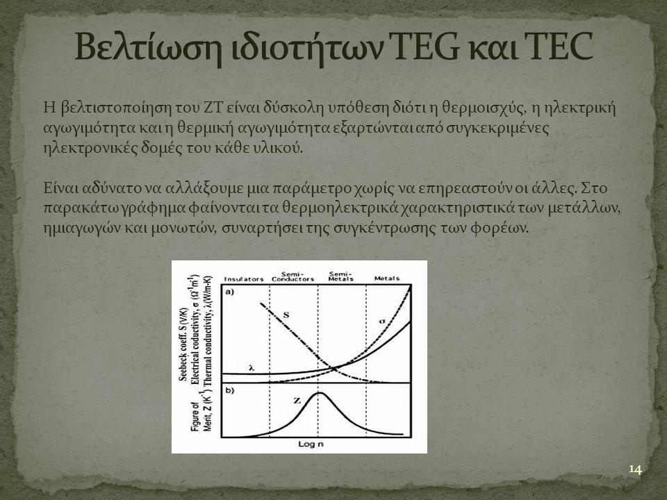 14 Η βελτιστοποίηση του ZT είναι δύσκολη υπόθεση διότι η θερμοισχύς, η ηλεκτρική αγωγιμότητα και η θερμική αγωγιμότητα εξαρτώνται από συγκεκριμένες ηλ