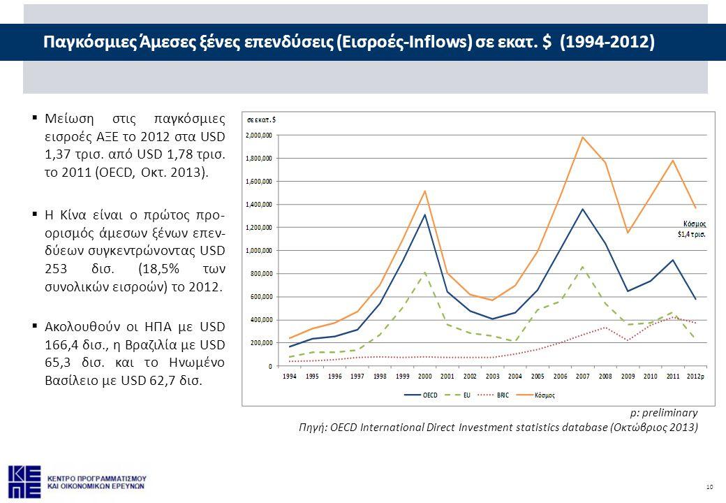 10 Παγκόσμιες Άμεσες ξένες επενδύσεις (Εισροές-Inflows) σε εκατ. $ (1994-2012) p: preliminary Πηγή: OECD International Direct Investment statistics da