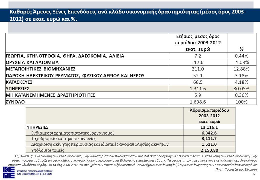 14 Σημειώσεις: Η κατανομή των κλάδων οικονομικής δραστηριότητας βασίζεται στο Eurostat Balance of Payments Vademecum. Η κατανομή των κλάδων οικονομική