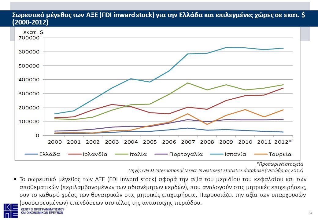 16 Σωρευτικό μέγεθος των ΑΞΕ (FDI inward stock) για την Ελλάδα και επιλεγμένες χώρες σε εκατ. $ (2000-2012)  Το σωρευτικό μέγεθος των ΑΞΕ (FDI inward