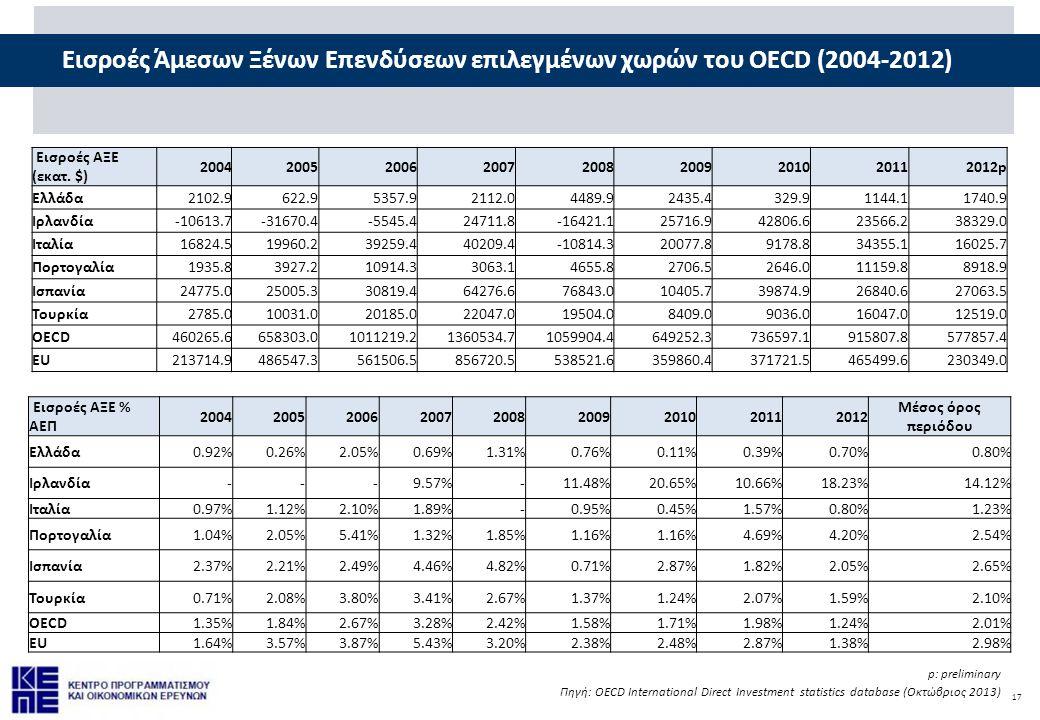 17 Εισροές Άμεσων Ξένων Επενδύσεων επιλεγμένων χωρών του OECD (2004-2012) p: preliminary Πηγή: OECD International Direct Investment statistics database (Οκτώβριος 2013) Εισροές ΑΞΕ (εκατ.