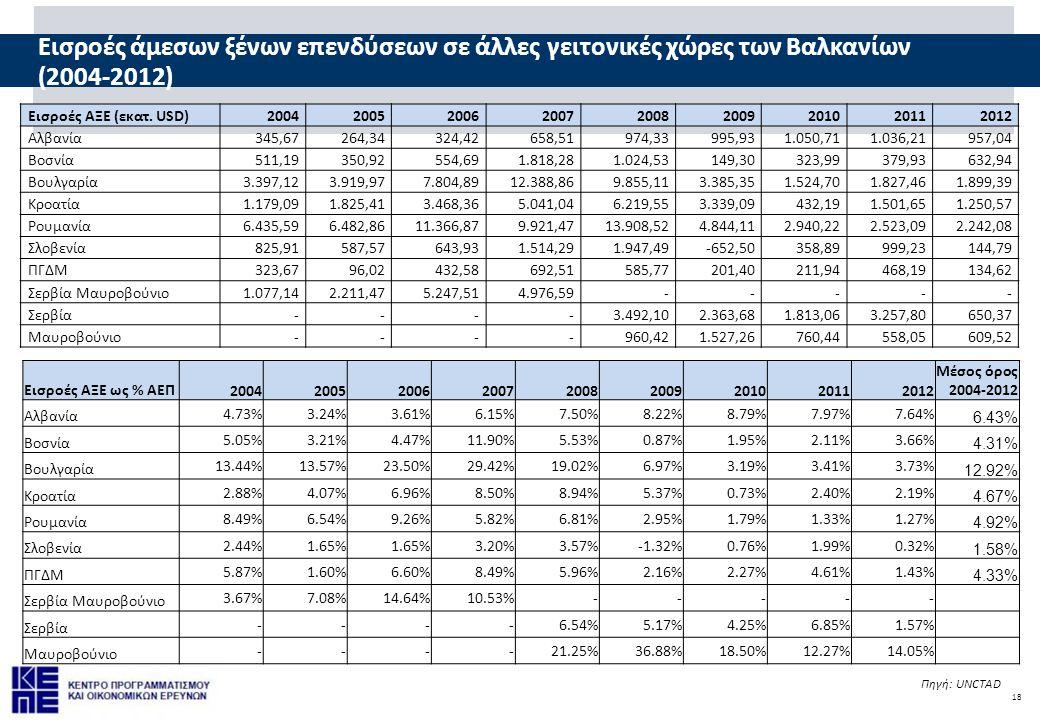 18 Εισροές άμεσων ξένων επενδύσεων σε άλλες γειτονικές χώρες των Βαλκανίων (2004-2012) Πηγή: UNCTAD Εισροές ΑΞΕ (εκατ. USD)200420052006200720082009201