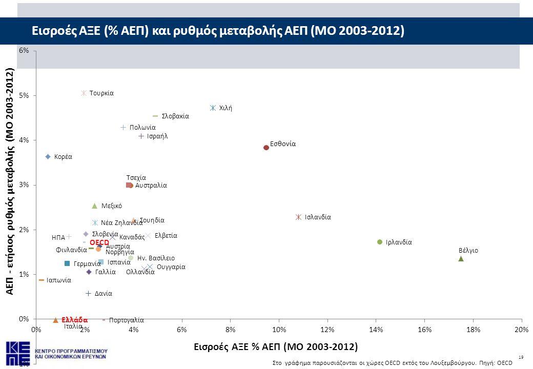 19 Εισροές ΑΞΕ (% ΑΕΠ) και ρυθμός μεταβολής ΑΕΠ (ΜΟ 2003-2012)