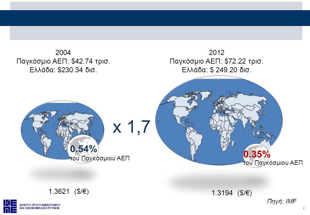 2 2004 Παγκόσμιο ΑΕΠ: $42.74 τρισ. Ελλάδα: $230.34 δισ. 2012 Παγκόσμιο ΑΕΠ: $72.22 τρισ. Ελλάδα: $ 249.20 δισ. x 1,7 0.54% του Παγκόσμιου ΑΕΠ 0.35% το