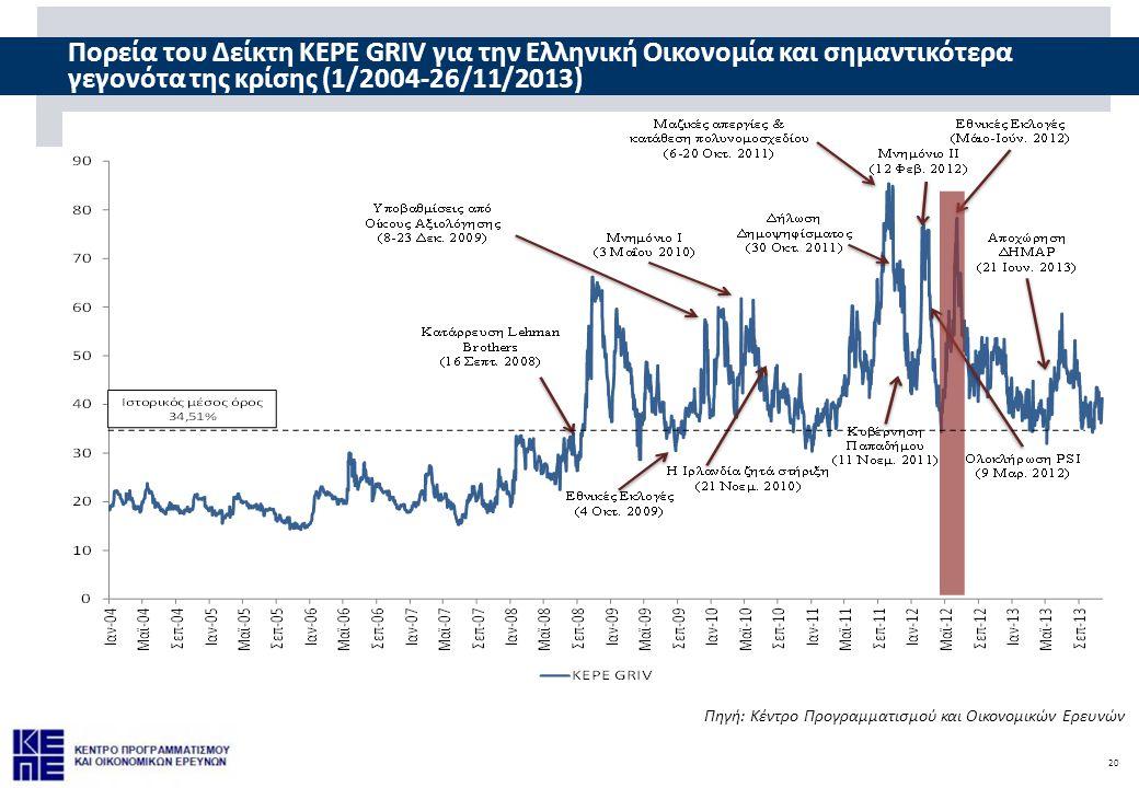 20 Πορεία του Δείκτη KEPE GRIV για την Ελληνική Οικονομία και σημαντικότερα γεγονότα της κρίσης (1/2004-26/11/2013) Πηγή: Κέντρο Προγραμματισμού και Οικονομικών Ερευνών